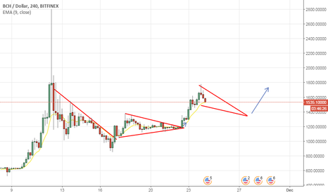 BCHUSD: Next ten days expected movement of bitcoin cash
