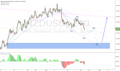 NZDUSD: NZDUSD 4H high possiblily will 5 ware correction