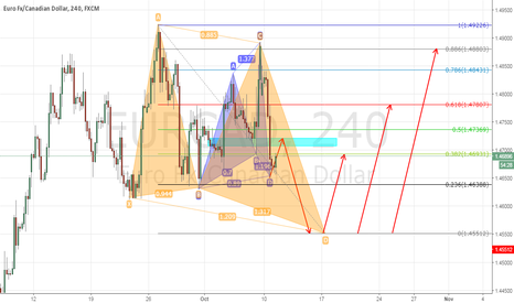 EURCAD: EURCAD POTENTIAL BUTTERFLY, CYPHER PATTERN AND PREVIOUS STRUCTUR