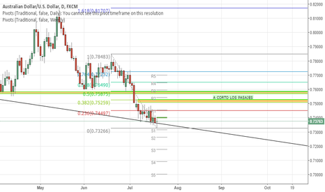 AUDUSD: A rebound in aussie is short oportunity