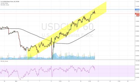 USDCHF: SHORT USD/CHF from 1.0078