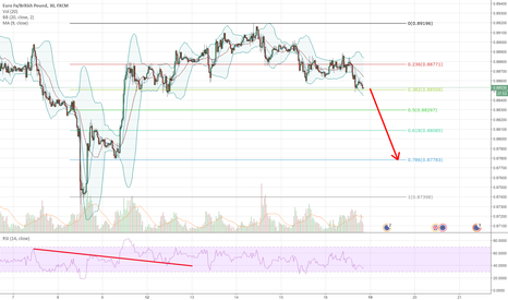 EURGBP: Bearish wave on EURGBP