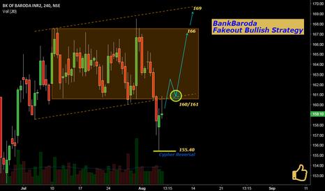 BANKBARODA: BankBaroda: Fakeout Bullish Strategy