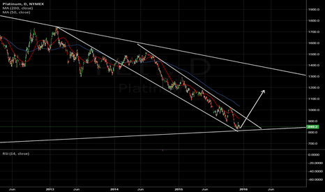 PL1!: Platinum finds a support level just ahead of the fed rate dec.