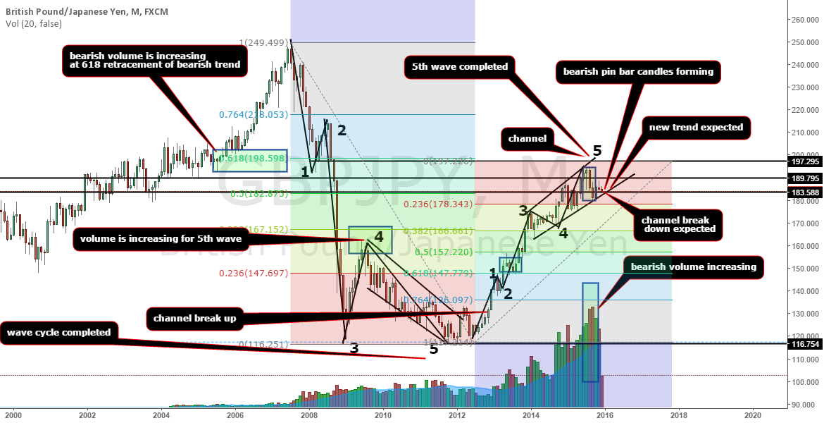 WAVE CYCLE HAS COMPLETED NEW BEARISH TREND EXPECTED