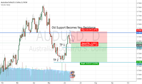 "AUDUSD: ""Old Support Becomes New Resistance"" AUD/USD"