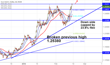 EURUSD: EUR/USD hits fresh 3- year high, good to buy on dips