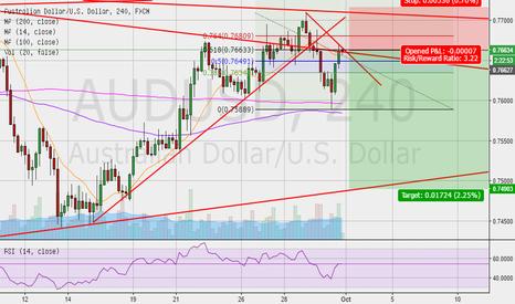 AUDUSD: AUD/USD possible short scenario