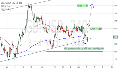 GBPUSD: A good opportunity to long the cable.