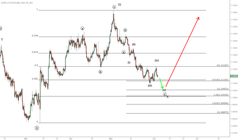 EURUSD: EURUSD wash out coming on NFP