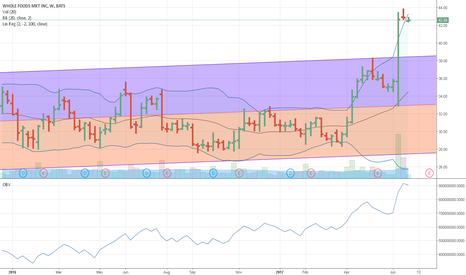 WFM: ANOTHER BUYER FOR $WFM ???