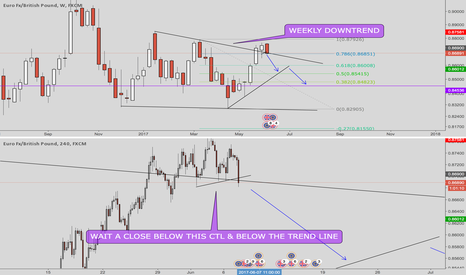 EURGBP: EURGBP time to short!!!
