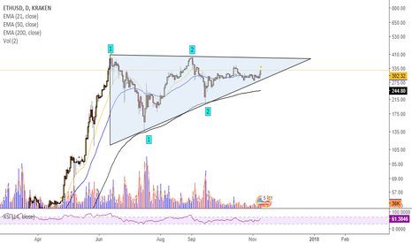 ETHUSD: $ETH forms an ascending triangle (maybe bullish)