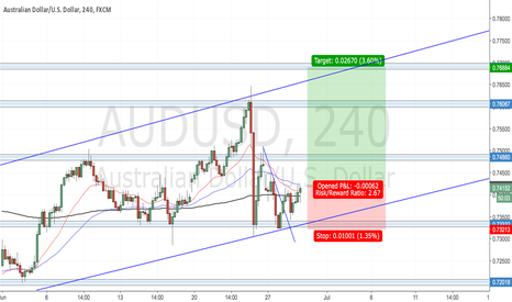 AUDUSD: ABCD pattern on a weekly chart