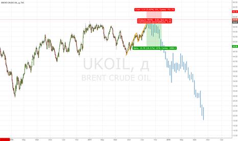 UKOIL: Нефть: понеслась душа в рай...