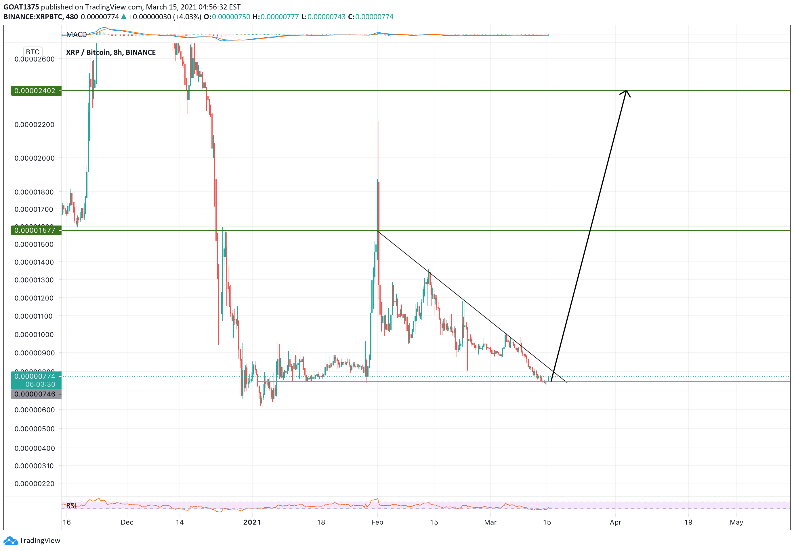 xrp btc binanso tradingview