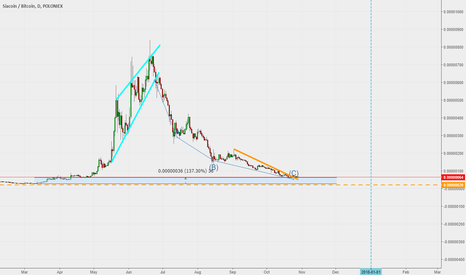 SCBTC: Entering the Buying Zone