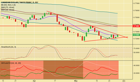 CADCHF: CADCHF Watch For Breakout