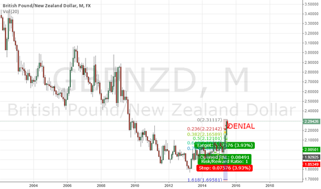 GBPNZD: GBPNZD - Perfect short opportunity