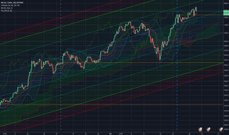 BTCUSD: Correction needed, bearish divergences on all time frames.
