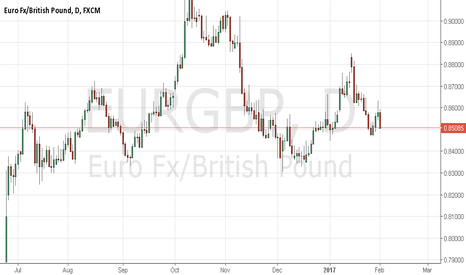 EURGBP: SHORT IS CT