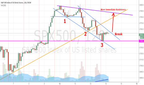 SPX500: DESCENDING CHANNEL MAY BE CLOSE TO BREAKING AND UP TO 2784