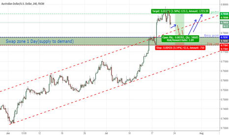 AUDUSD: Wait for Long