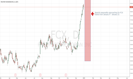 FCX: Bearish seasonality approaching for FCX