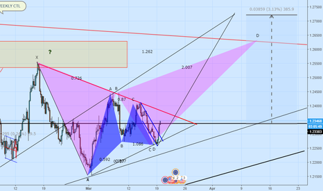 EURUSD: Could we be heading towards the weekly CTL?!