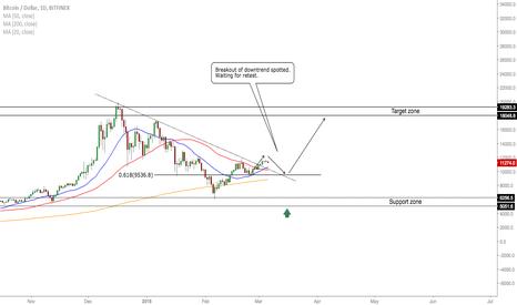 BTCUSD: BTC/USD - Buy Opportunity Incoming