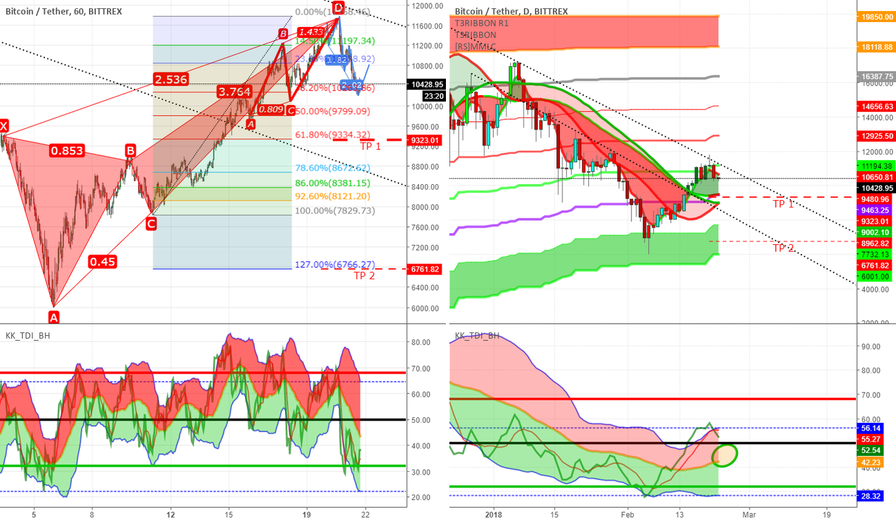Current Probable Situation BTCUSD