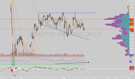 AMG: $AMG descending broadening wedge on 60
