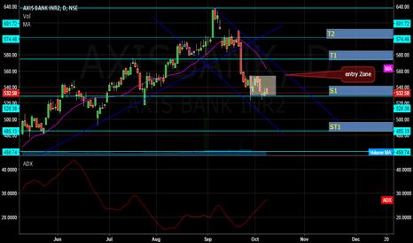 AXISBANK: Look for Trading in Axis Bank -----Dwaipayan