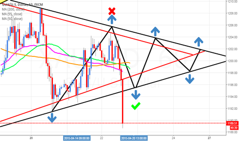 XAUUSD: BREAK triangle