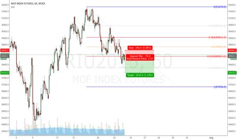 RIU2015: Low risk itraday trade