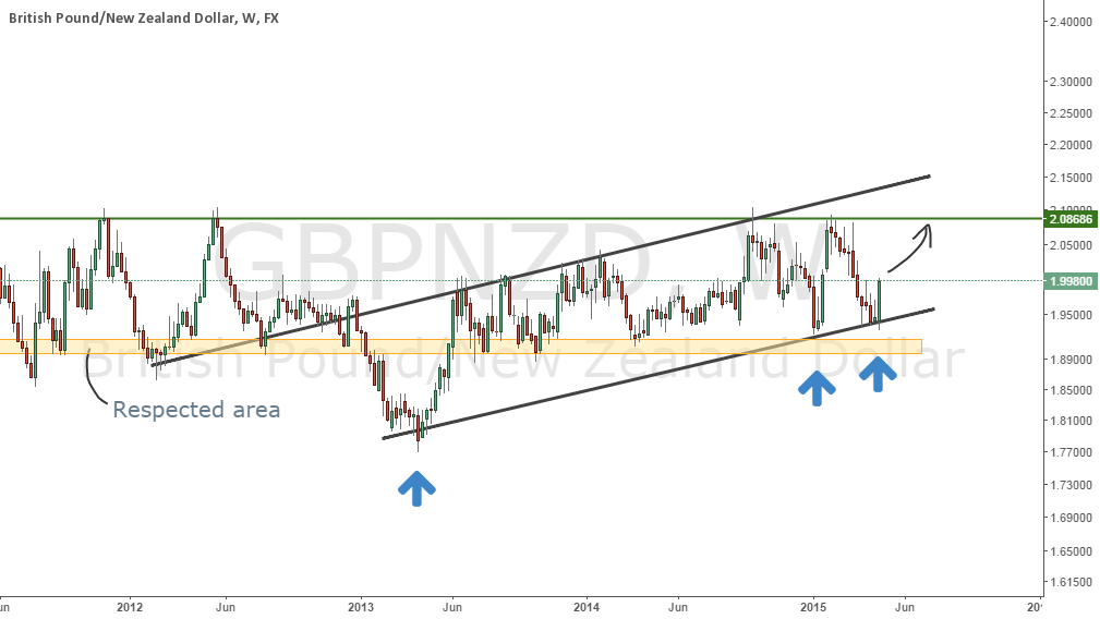 GBPNZD Naked analysis