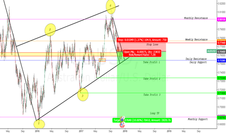 AUDUSD: AUDUSD BEARISH FLAG POTENTIAL