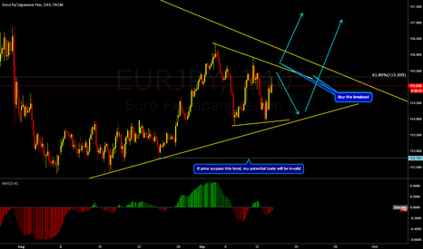 EURJPY: EURJPY Possible one more up movement