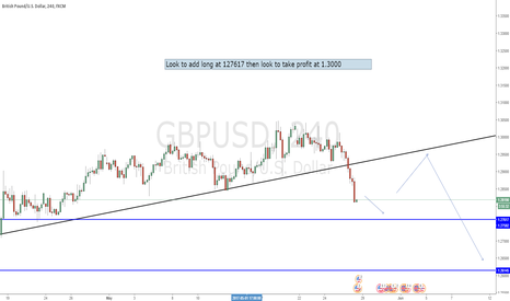 GBPUSD: GBPUSD Support coming soon