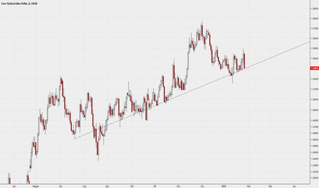 EURAUD: Interessante Multi Pivot trendline