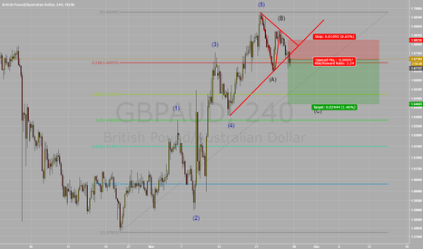 GBPAUD: Short GBP/AUD Triangle Breakout correctiv ABC