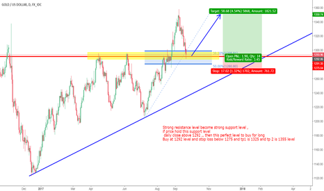 XAUUSD: Buy Gold on strong support level ( Resistance become Support )