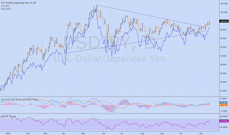 USDJPY: chart request for $USDJPY overlay with $DXJ