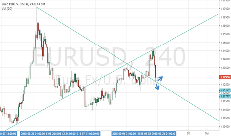 EURUSD: waiting