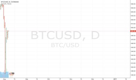 BTCUSD: Neutral position remains
