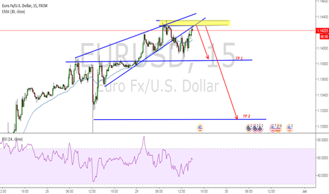 EURUSD: EU COULD BE GOOD FOR SHORT WITH THIS LOGIC