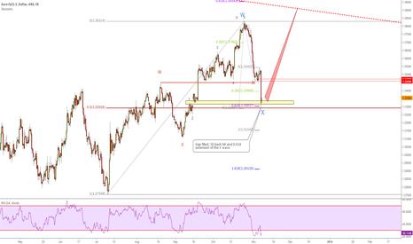 EURUSD: Euro 50 back and Gap