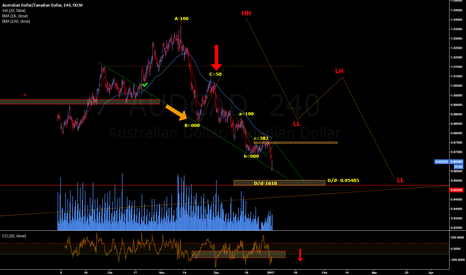AUDCAD: AUDCAD UPDATE HAPPY NEW YEAR ALL