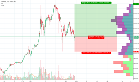 BTCUSD: Bitcoin, will it levitate towards POC ?