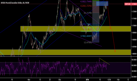 GBPCAD: GBPCAD - Downside prevails?